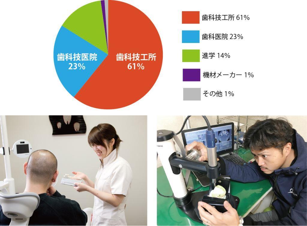 過去10年間の主な就職先の割合 卒業生は病院、歯科診療所、歯科技工所、歯科機材メーカー、海外などで活躍しています。 過去10年間の主な就職先の割合は、 歯科技工所61%、歯科医院23%、 歯科機材メーカー1%、その他1%、進学(歯科技工関係)14%となっています。