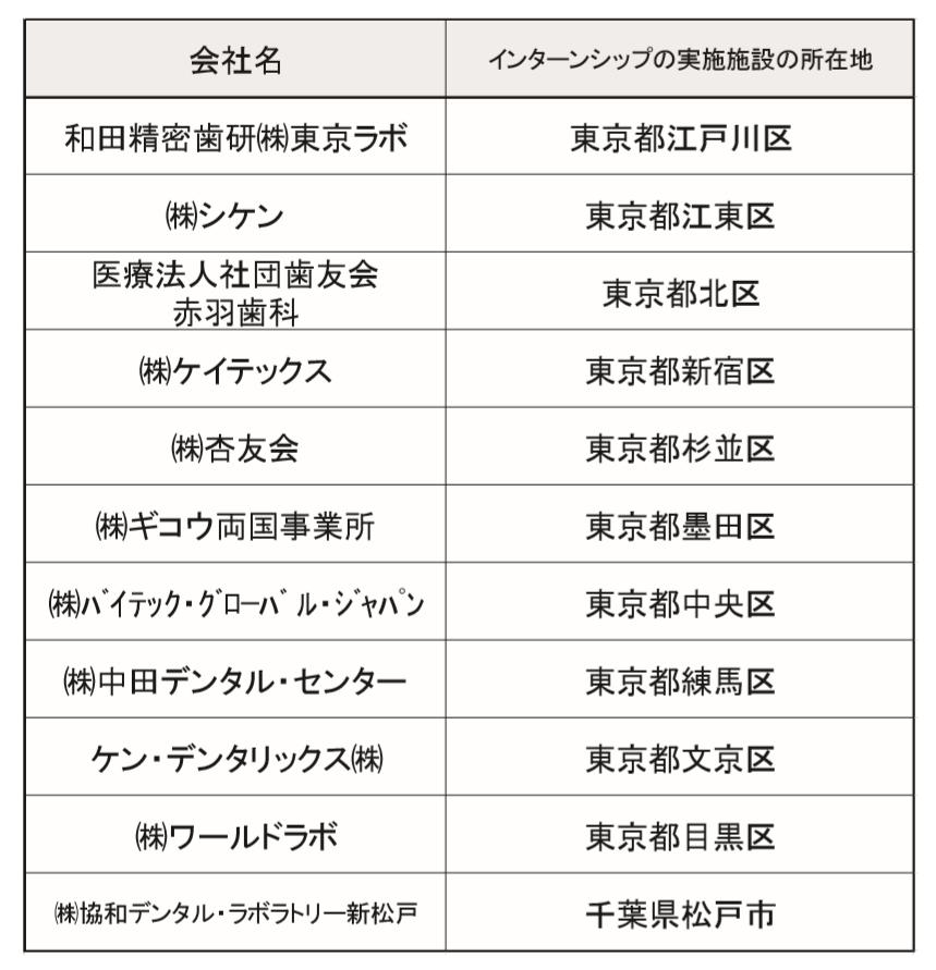 インターンシップ制度参加企業一覧1