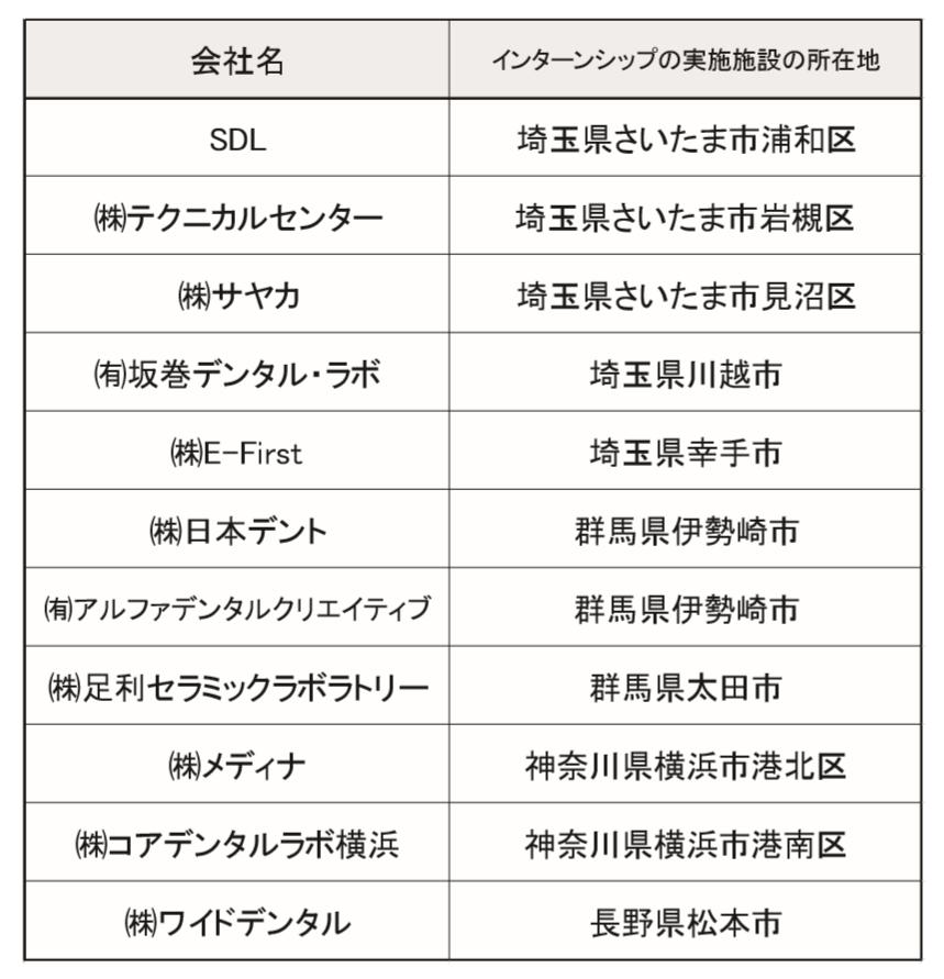 インターンシップ制度参加企業一覧2