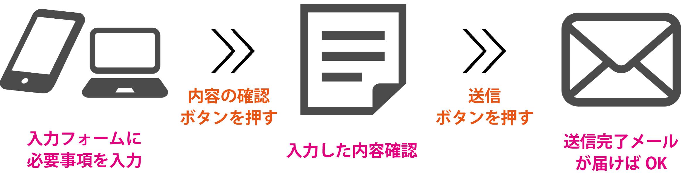 入力フォームに必要事項を入力→内容確認→自動返信メールが来ればOK!
